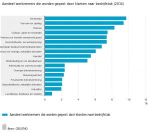 Aandeel-werknemers-die-worden-gepest-door-klanten-naar-bedrijfstak-2014-15-09-18