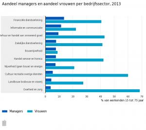 Aandeel-managers-en-aandeel-vrouwen-per-bedrijfssector-2013-15-03-04