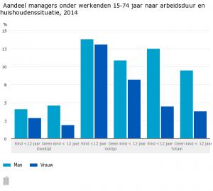 Aandeel-managers-onder-werkenden-15-74-jaar-naar-arbeidsduur-en-huishoudenssituatie-2014--15-03-10